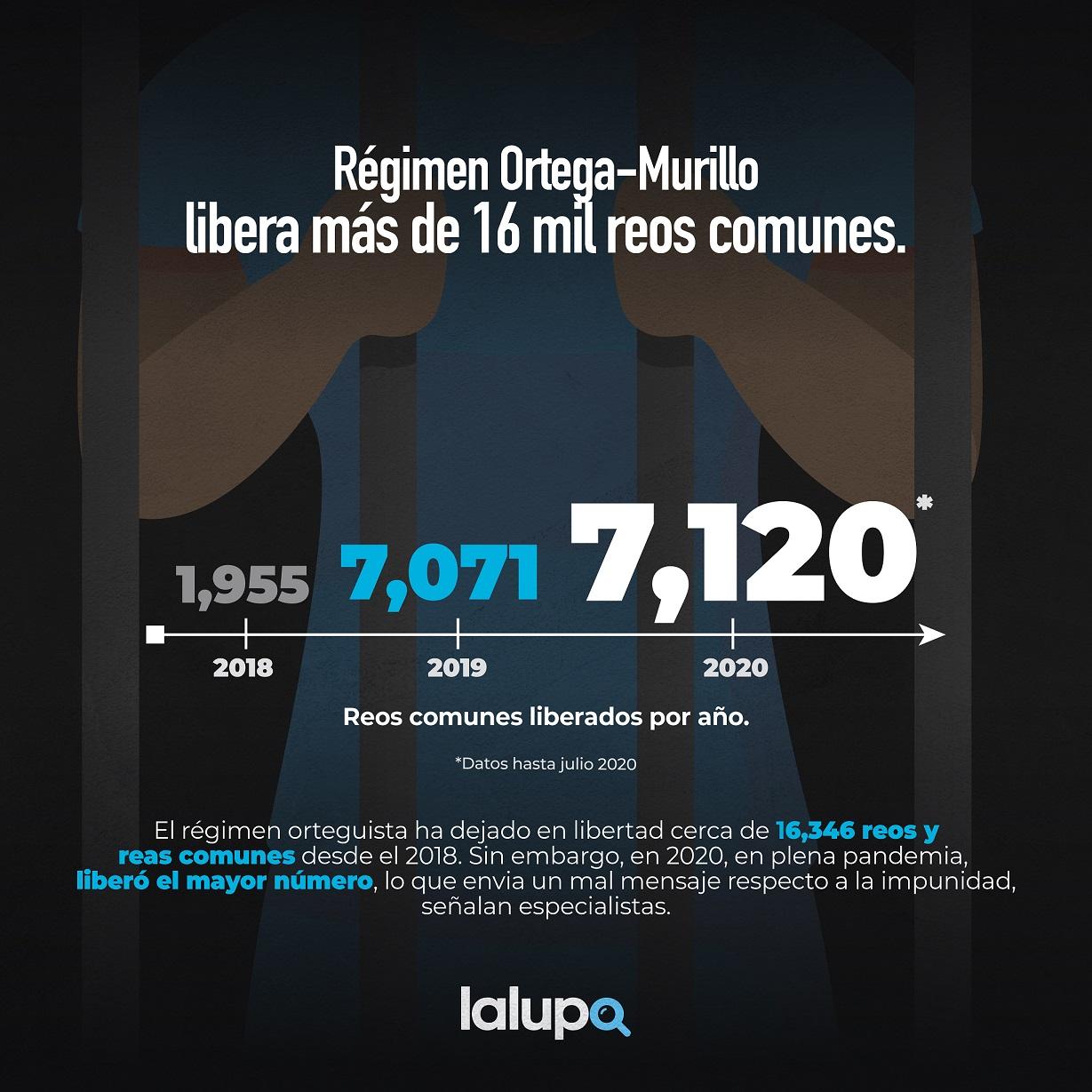 16 mil reos comunes Nicaragua